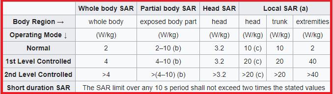 sar value list