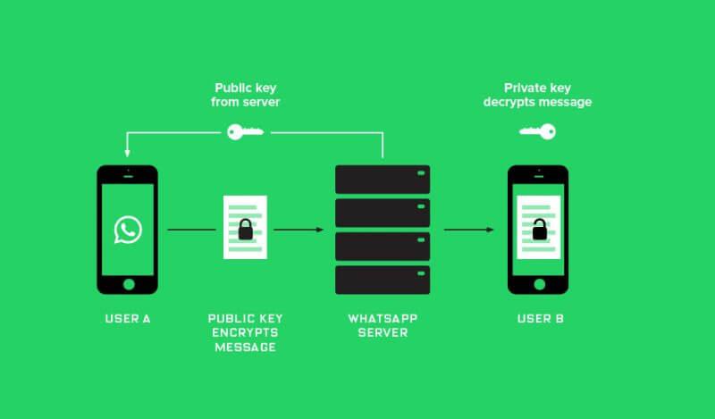Whatsapp End to End Encryption Kya Hai ? [Hacking Security