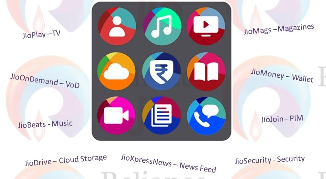 Reliance Jio Ke Sabhi App ka Use Kaise Kare - TechYukti
