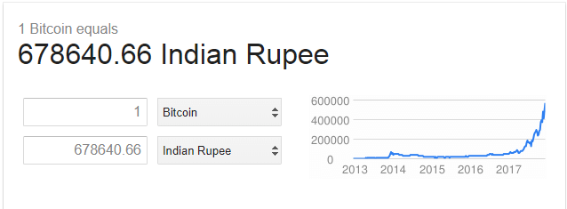 Bitcoin price in india