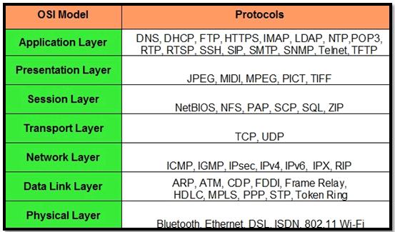 OSI Model and Protocols