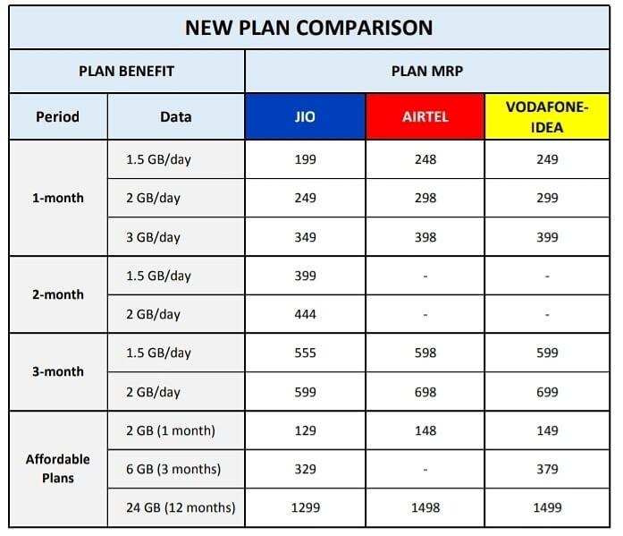 Jio 2019 recharge plan