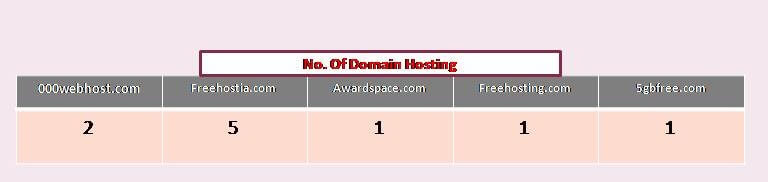 number of domain hosting