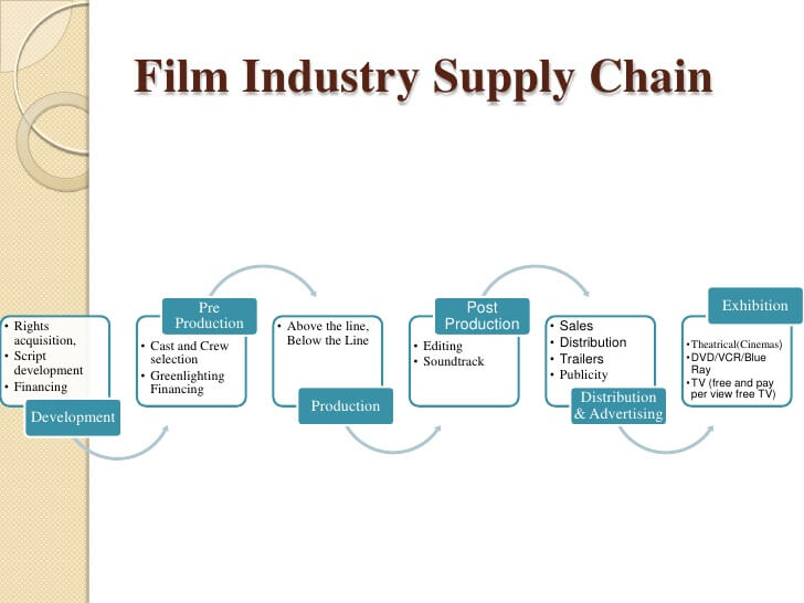 film-marketing-business model
