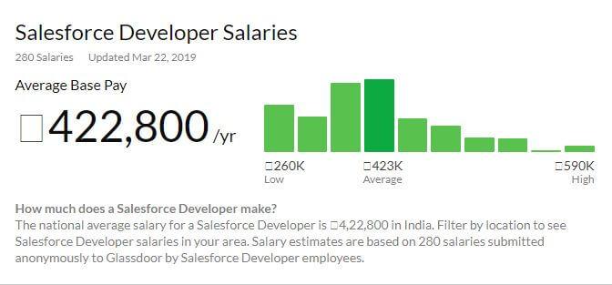 salesforce developer salary