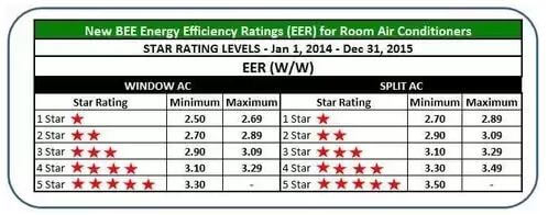 ac rating