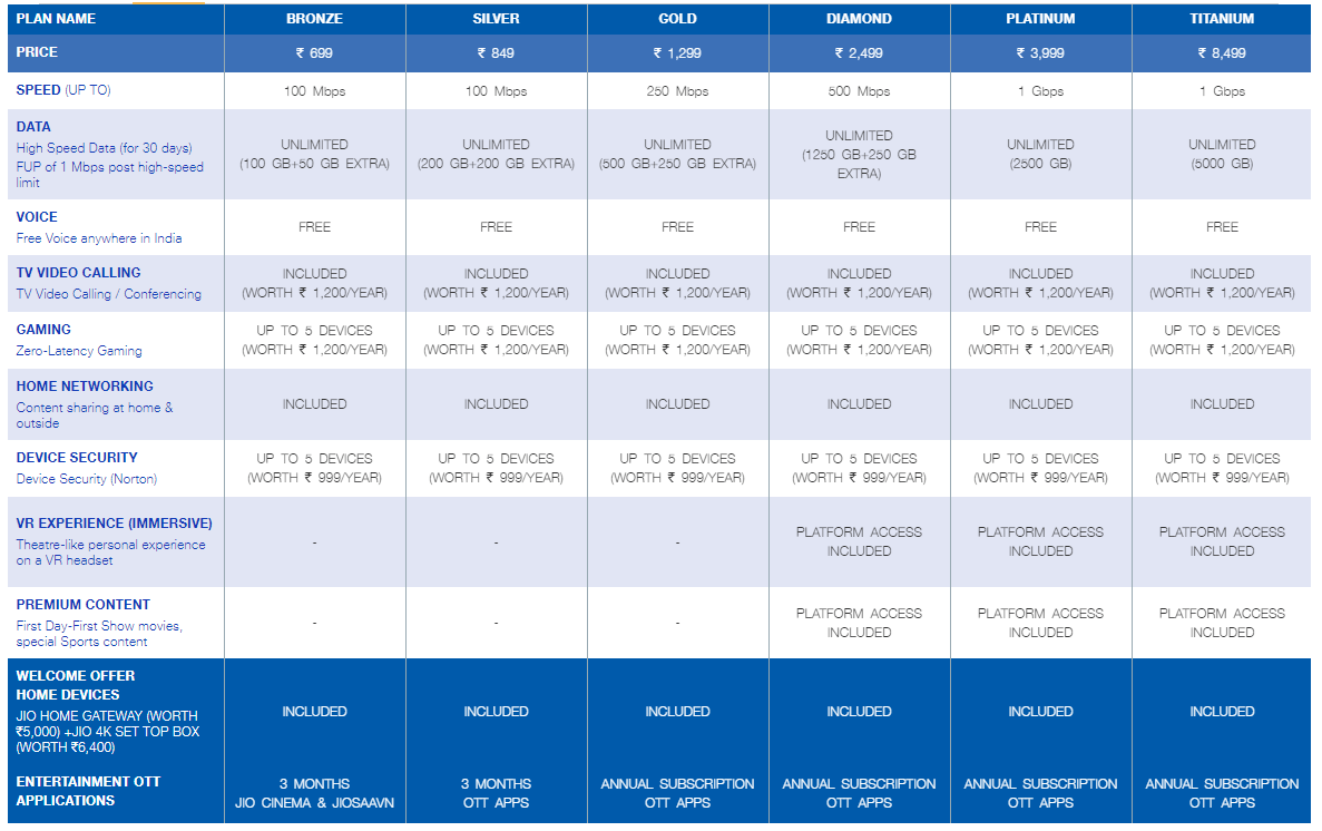 jio fiber plan and pricing
