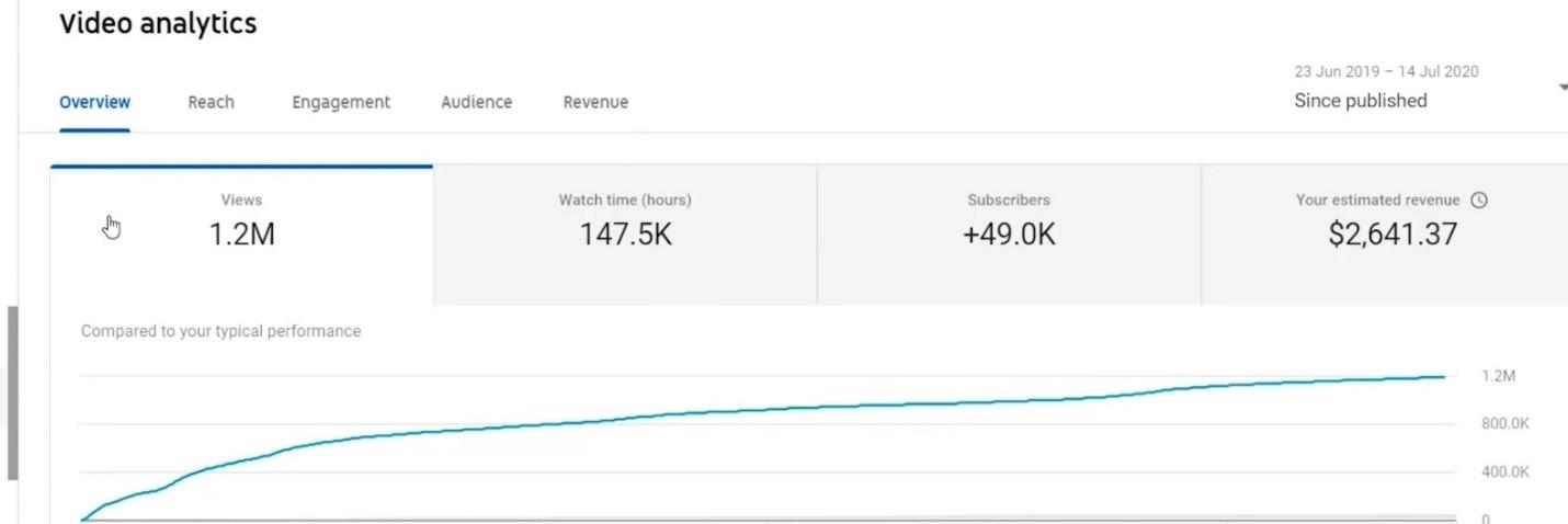 earning on 1 million views